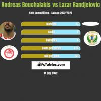 Andreas Bouchalakis vs Lazar Randjelovic h2h player stats