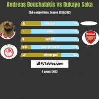 Andreas Bouchalakis vs Bukayo Saka h2h player stats
