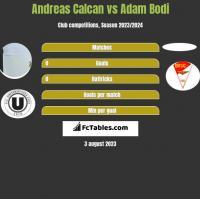 Andreas Calcan vs Adam Bodi h2h player stats