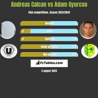 Andreas Calcan vs Adam Gyurcso h2h player stats