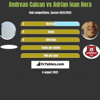 Andreas Calcan vs Adrian Ioan Hora h2h player stats
