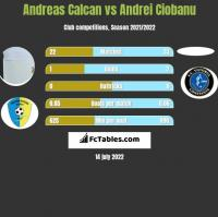Andreas Calcan vs Andrei Ciobanu h2h player stats