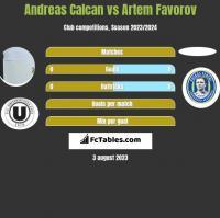 Andreas Calcan vs Artem Favorov h2h player stats