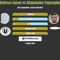 Andreas Calcan vs Athanassios Papazoglou h2h player stats