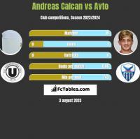 Andreas Calcan vs Avto h2h player stats