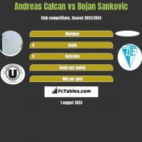 Andreas Calcan vs Bojan Sankovic h2h player stats
