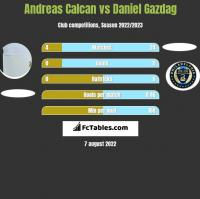 Andreas Calcan vs Daniel Gazdag h2h player stats
