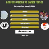 Andreas Calcan vs Daniel Tozser h2h player stats