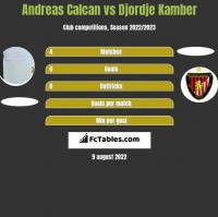 Andreas Calcan vs Djordje Kamber h2h player stats