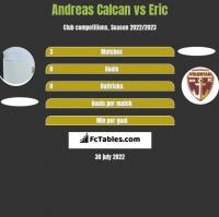 Andreas Calcan vs Eric h2h player stats