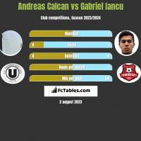 Andreas Calcan vs Gabriel Iancu h2h player stats