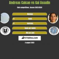 Andreas Calcan vs Gai Assulin h2h player stats