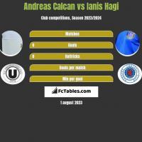 Andreas Calcan vs Ianis Hagi h2h player stats