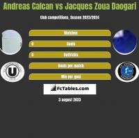 Andreas Calcan vs Jacques Zoua Daogari h2h player stats