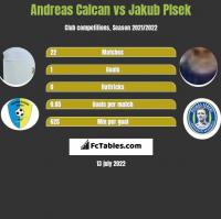 Andreas Calcan vs Jakub Plsek h2h player stats