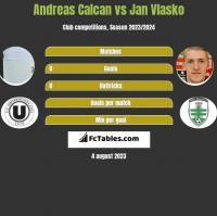 Andreas Calcan vs Jan Vlasko h2h player stats