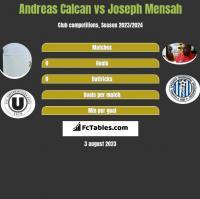 Andreas Calcan vs Joseph Mensah h2h player stats