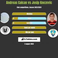 Andreas Calcan vs Josip Knezevic h2h player stats