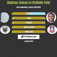 Andreas Calcan vs Kehinde Fatai h2h player stats