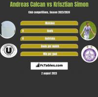 Andreas Calcan vs Krisztian Simon h2h player stats