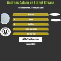Andreas Calcan vs Lorant Kovacs h2h player stats