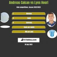 Andreas Calcan vs Lyes Houri h2h player stats