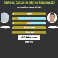Andreas Calcan vs Marko Simonovski h2h player stats