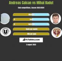 Andreas Calcan vs Mihai Radut h2h player stats