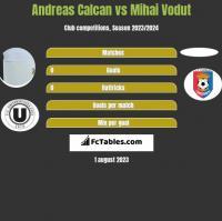 Andreas Calcan vs Mihai Vodut h2h player stats