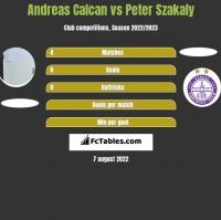 Andreas Calcan vs Peter Szakaly h2h player stats