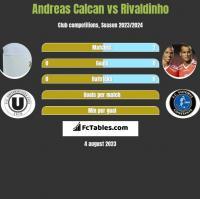 Andreas Calcan vs Rivaldinho h2h player stats