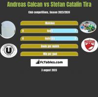 Andreas Calcan vs Stefan Catalin Tira h2h player stats