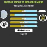 Andreas Calcan vs Alexandru Matan h2h player stats