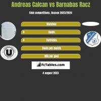 Andreas Calcan vs Barnabas Racz h2h player stats
