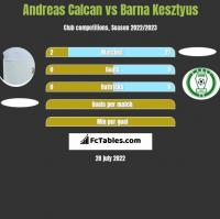 Andreas Calcan vs Barna Kesztyus h2h player stats
