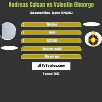 Andreas Calcan vs Valentin Gheorge h2h player stats