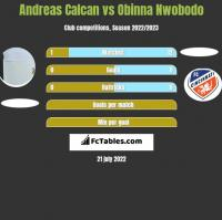 Andreas Calcan vs Obinna Nwobodo h2h player stats