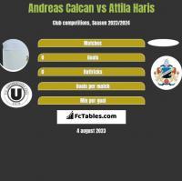 Andreas Calcan vs Attila Haris h2h player stats