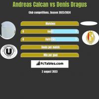 Andreas Calcan vs Denis Dragus h2h player stats