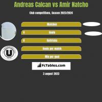 Andreas Calcan vs Amir Natcho h2h player stats