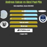 Andreas Calcan vs Alexi Paul Pitu h2h player stats