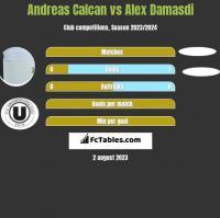 Andreas Calcan vs Alex Damasdi h2h player stats