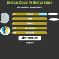 Andreas Calcan vs George Ganea h2h player stats
