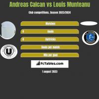 Andreas Calcan vs Louis Munteanu h2h player stats