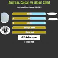 Andreas Calcan vs Albert Stahl h2h player stats