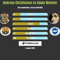 Andreas Christensen vs Adam Webster h2h player stats