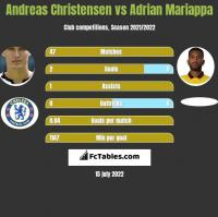 Andreas Christensen vs Adrian Mariappa h2h player stats