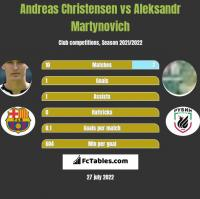 Andreas Christensen vs Aleksandr Martynovich h2h player stats