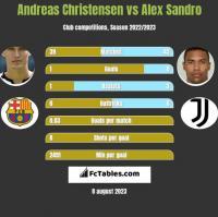 Andreas Christensen vs Alex Sandro h2h player stats