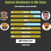 Andreas Christensen vs Alin Tosca h2h player stats